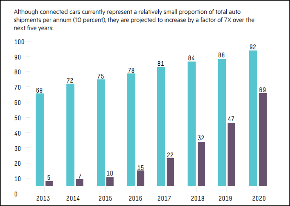 IoT and Connected Cars Statistics