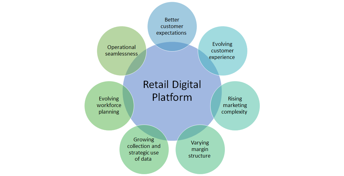 retail digital platform