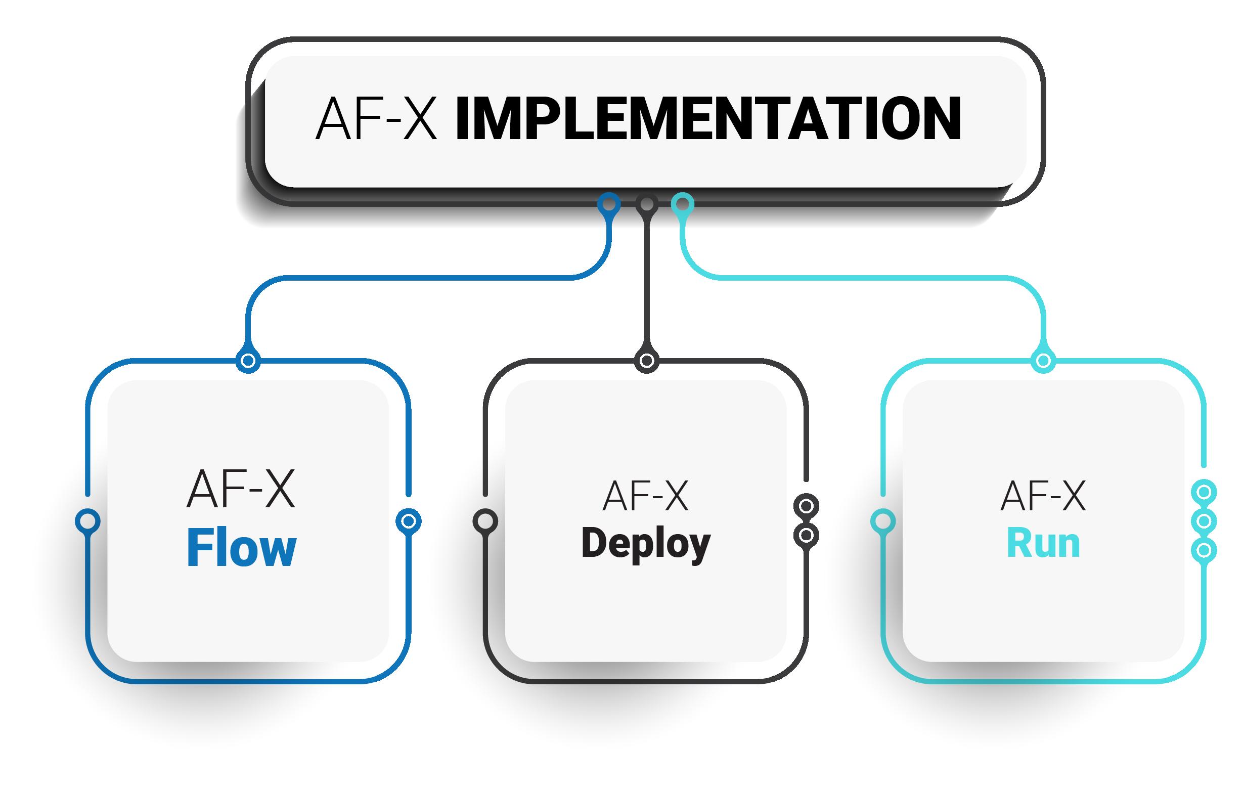 AF X Implementation Flow 01 1